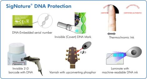 DNA Markers, BioMaterial, GenoTyping, DNA Authentication